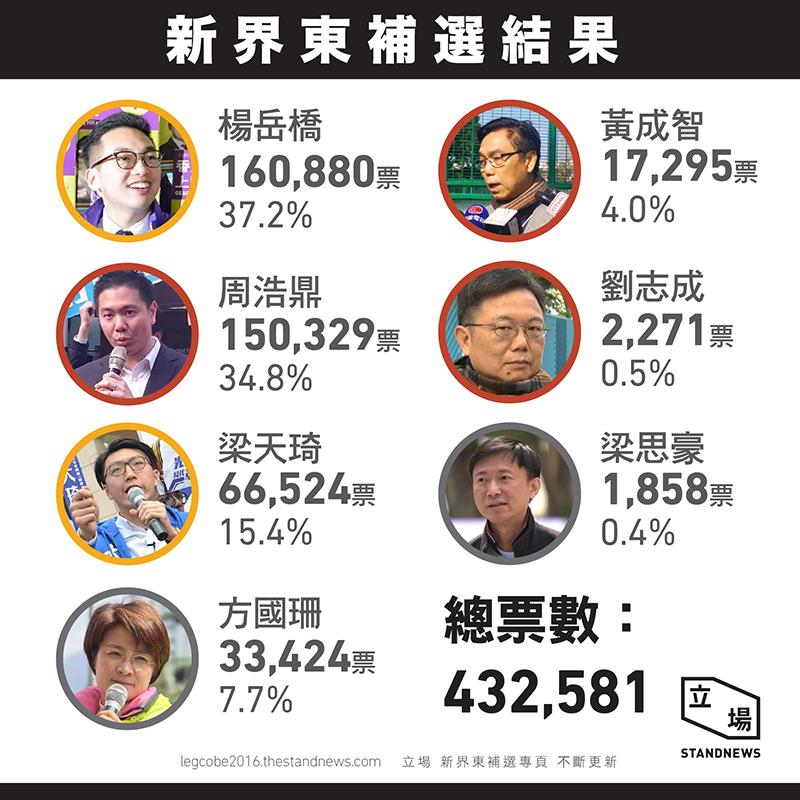 補選後形勢 | 山中雜記
