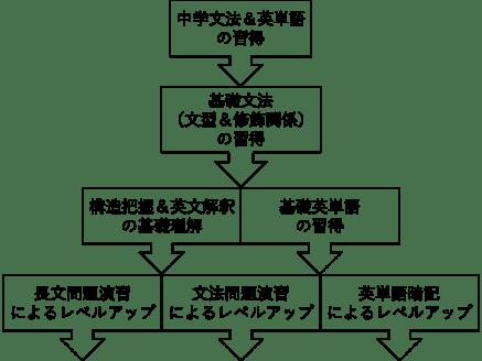 英語の戦略