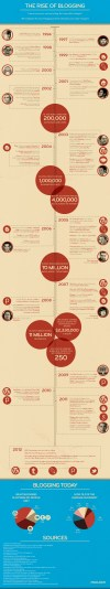 The Rise of Blogging