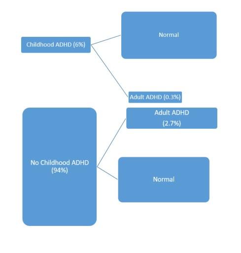 Childhood and Adulthood ADHD
