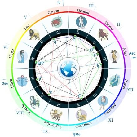 дома в астрологии за что отвечают 1
