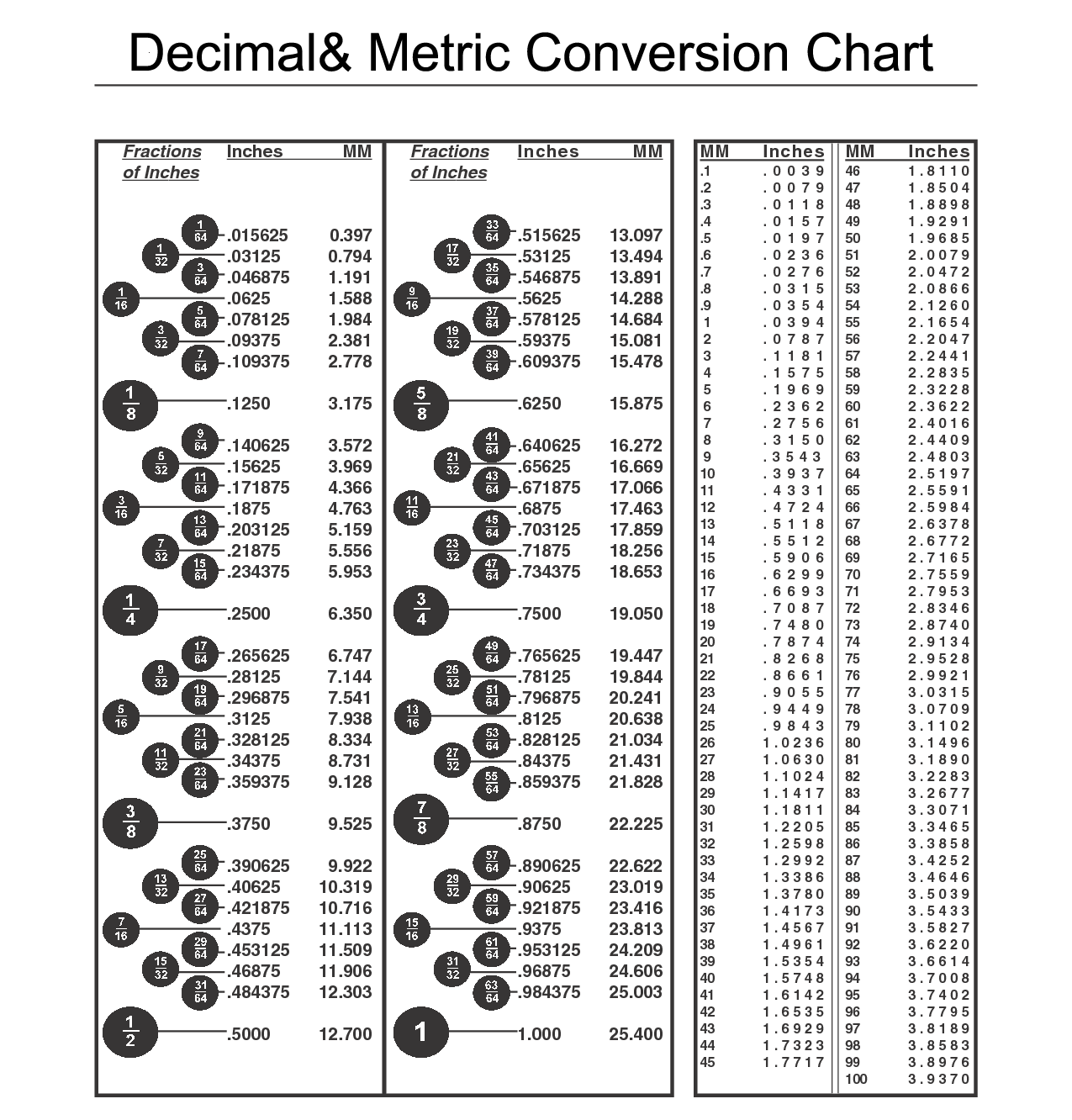 Download Conversion Table Inch Fractions And Decimals To