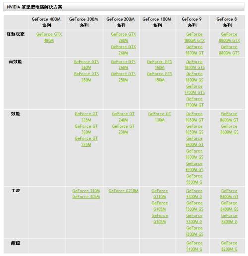筆電顯卡比較表