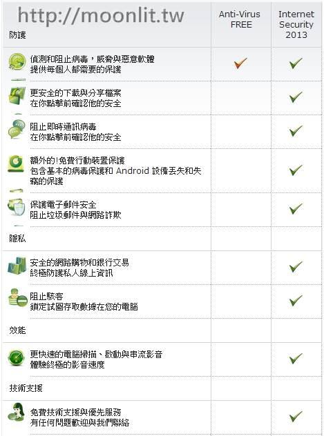 avg 2013免費版防毒軟體下載