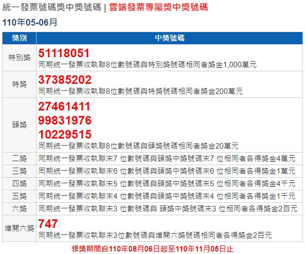 2021年5 6月統一發票對獎號碼