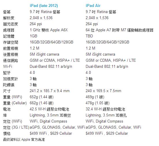 iPad mini 2 / iPad Air規格價格一覽表及何時上市
