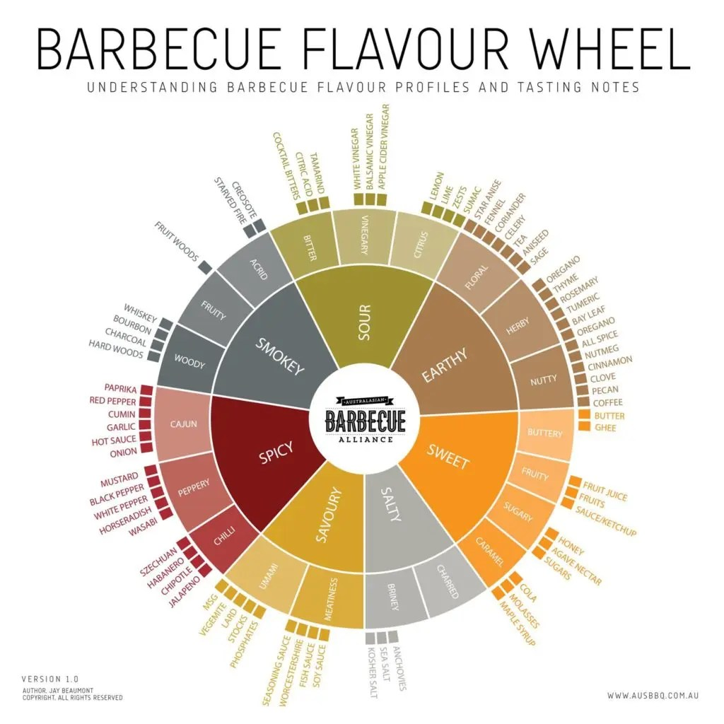 BBQ Flavour Profile wheel