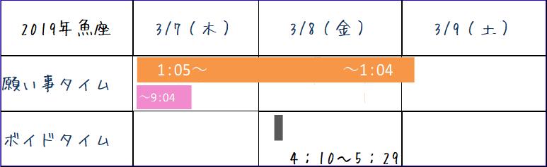 2019年魚座の新月ボイドタイム表