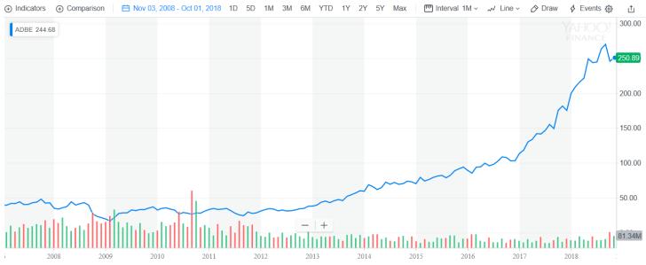 アドビの株価推移