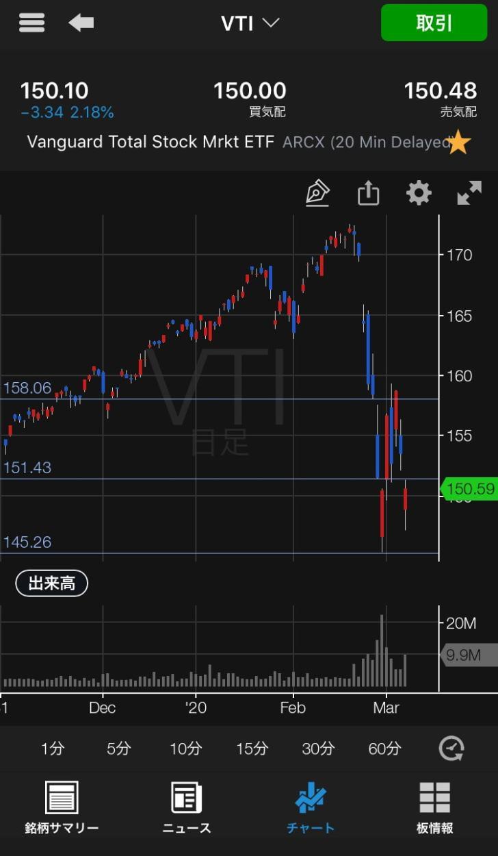 20200306VTIのチャート