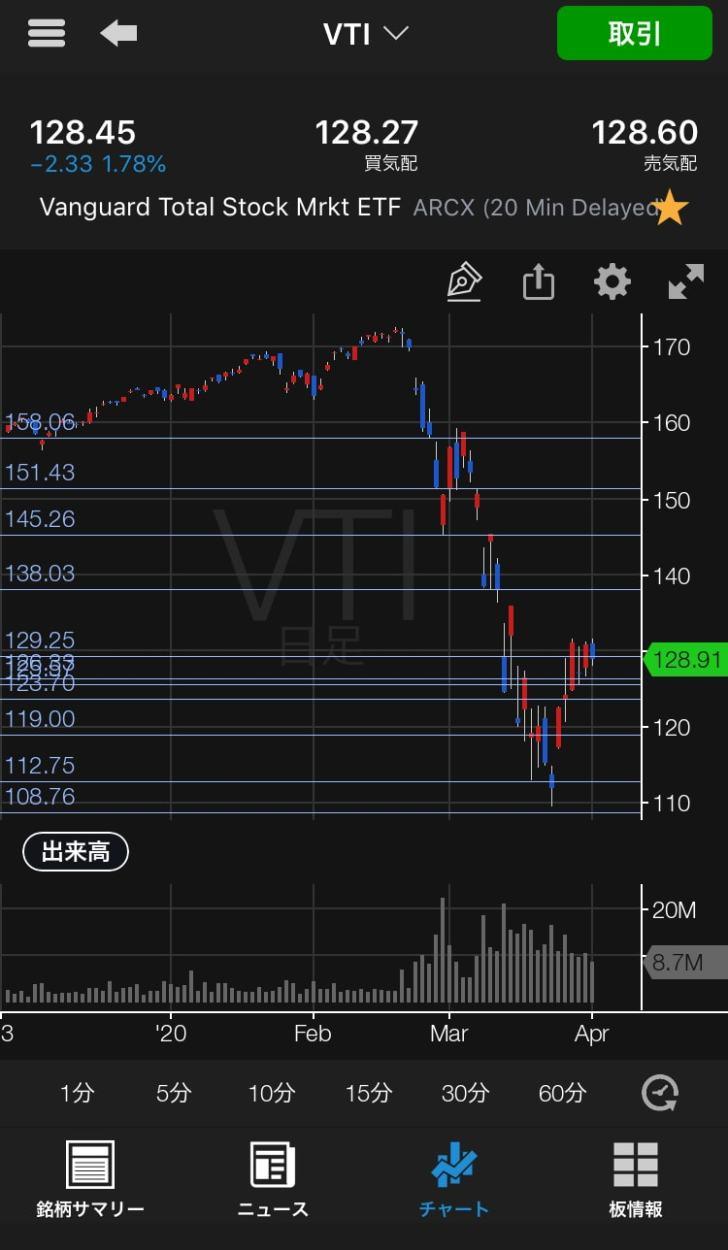20200331VTIのチャート