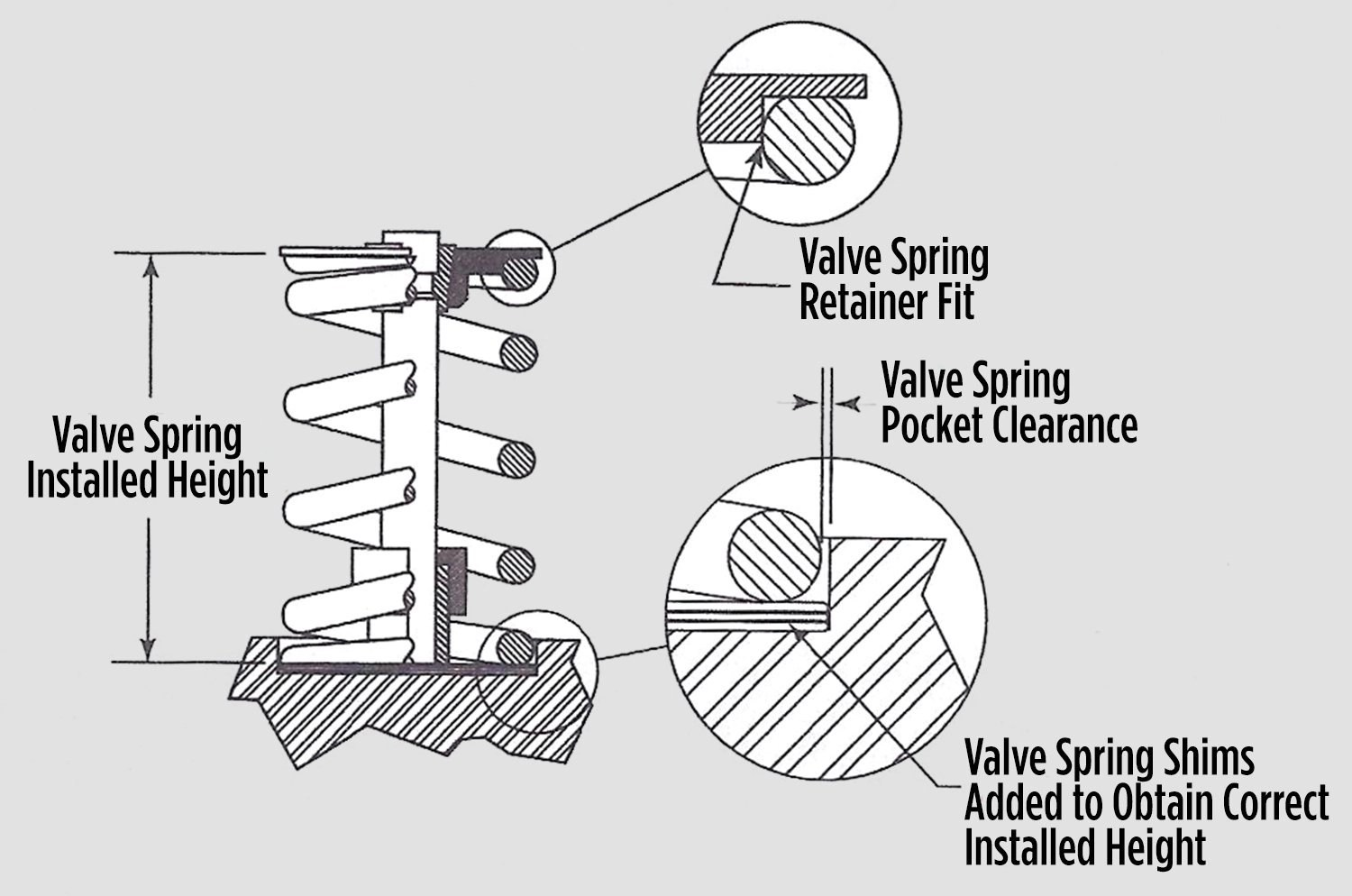 Racing Valve Springs Sound Rules To Remember Moore Good Ink