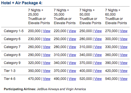Marriott Rewards Hotel and Air Package #4