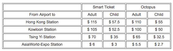 Hong Kong Airport Express Prices