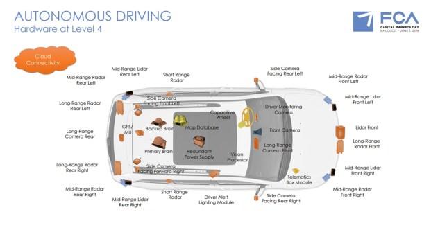 Level 4 Autonomous Driving Technology. (FCA).