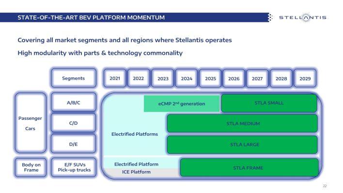 Stellantis Future BEV Platform Plans. (Stellantis).