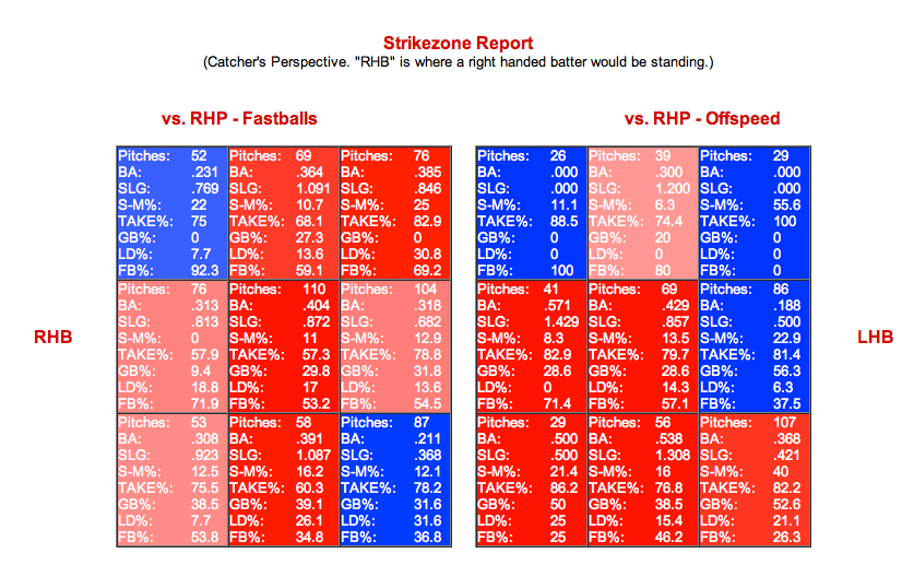 jose-bautista-pitch-fx-zones.png