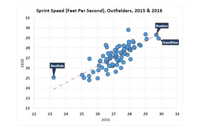 Outfielder Sprint Speed
