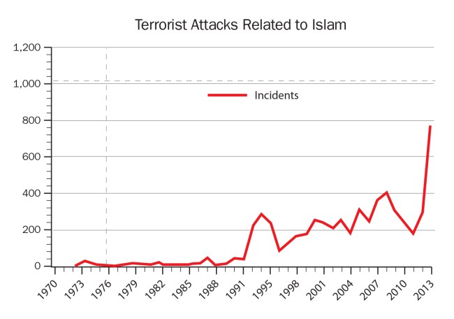 graph of terrorist attacks related to Islam