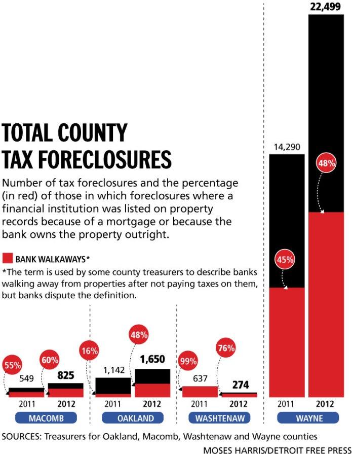 Tax Foreclosures-Bank Walkaways-Detroit Free Press-10-22-12