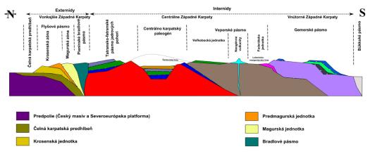 Schematický tektonicko–geologický profil Západních Karpat.