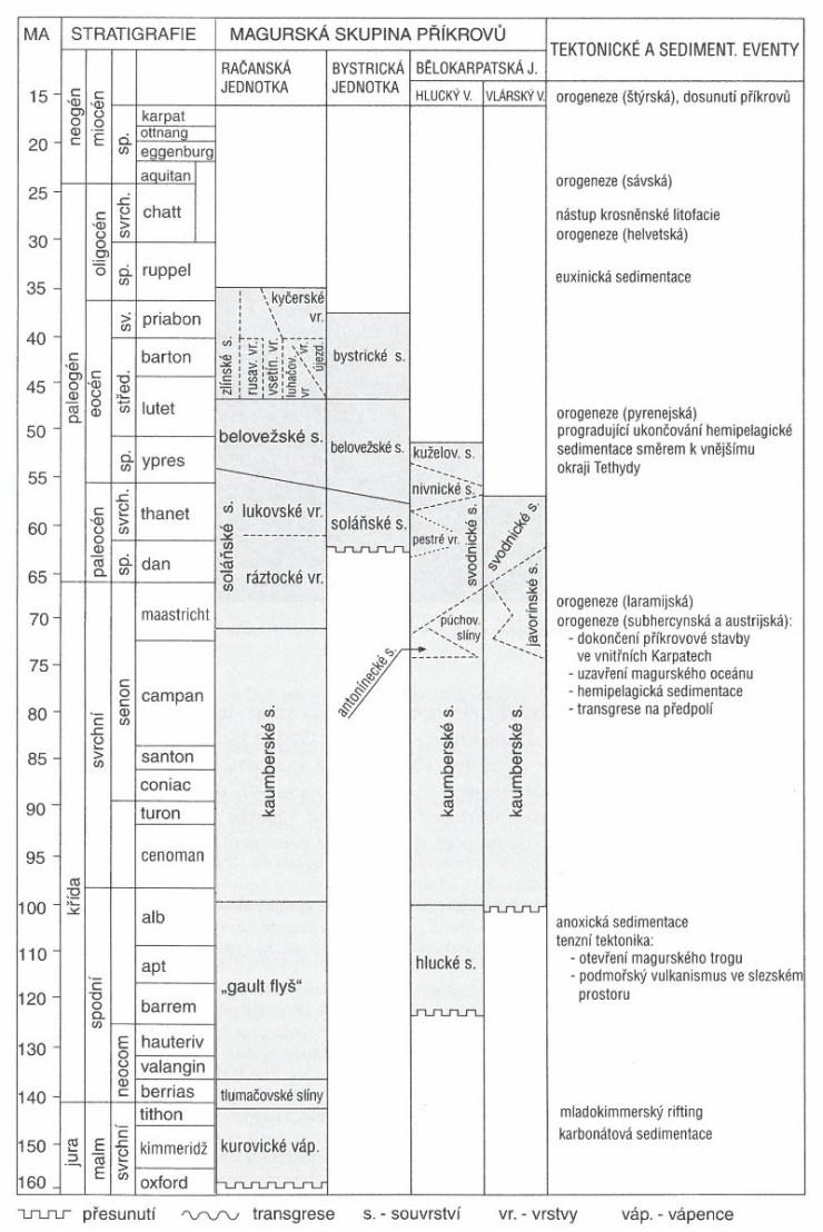 Stratigrafické schéma mezozoika a terciéru magurské skupiny příkrovů.