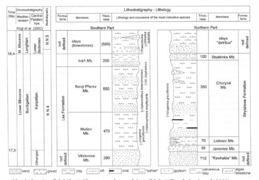 Stratigrafické členění karpatu v karpatské předhlubni.
