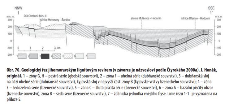 Geologický řez jihomoravským lignitovým revírem.