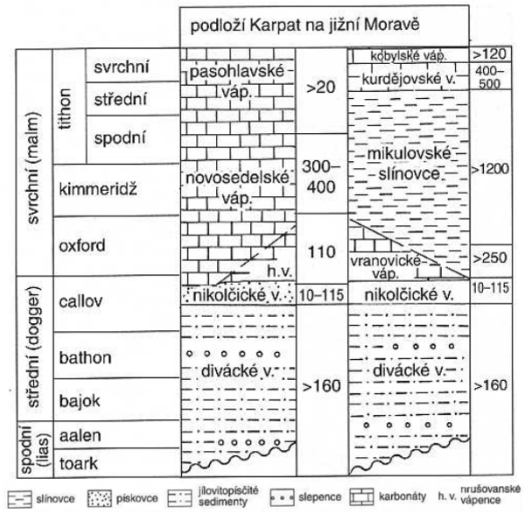 Stratigrafická tabulka jury v pokryvu Českého masivu