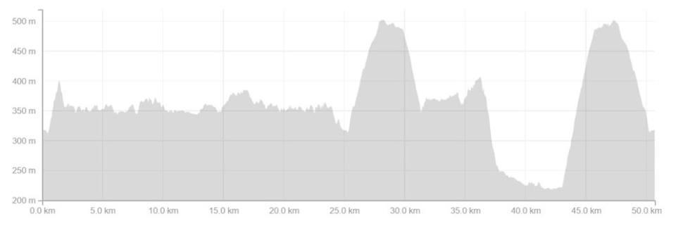 Glen Lyon 30 Mile Ultra – 07/05/2016