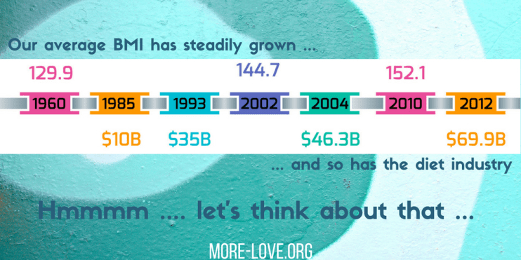 Our average BMI has steadily grown ...