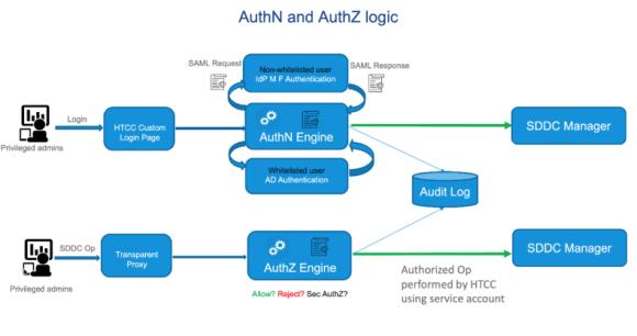 AuthN and AuthZ logic