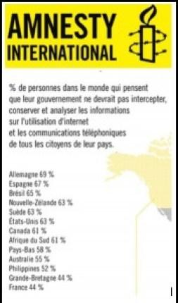 Sondage Amnesty International