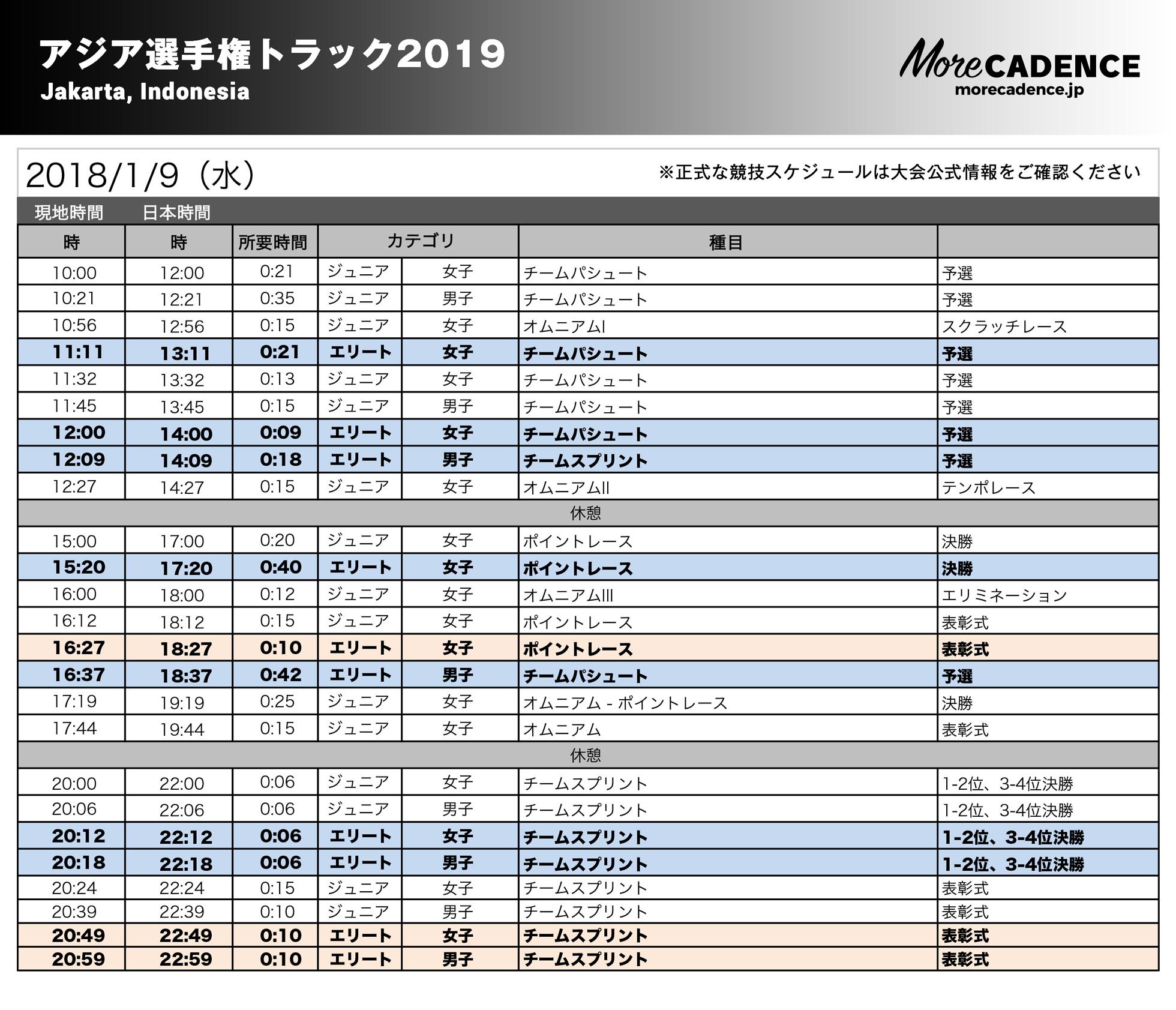 アジア選手権トラック2019競技スケジュール