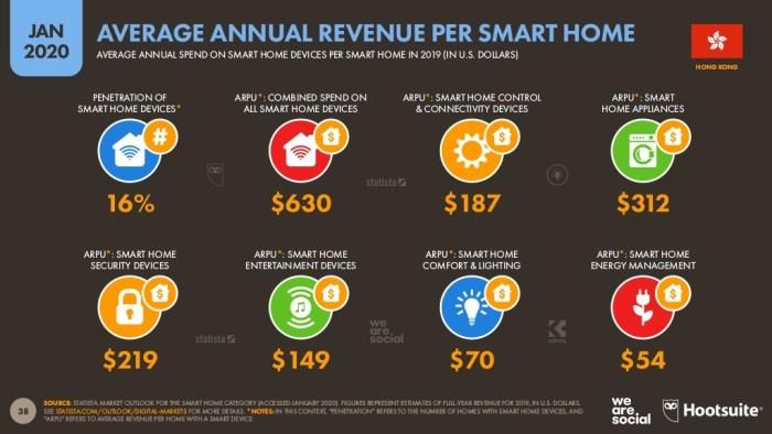 Average Annual Revenue Per Smart Home in Hong Kong (Jan 2020)