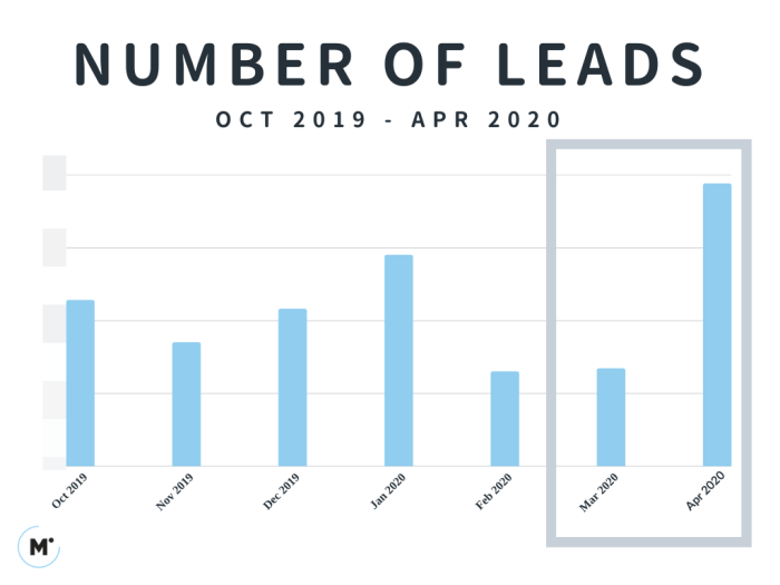 Number of Leads From Oct 2019 to Apr 2020