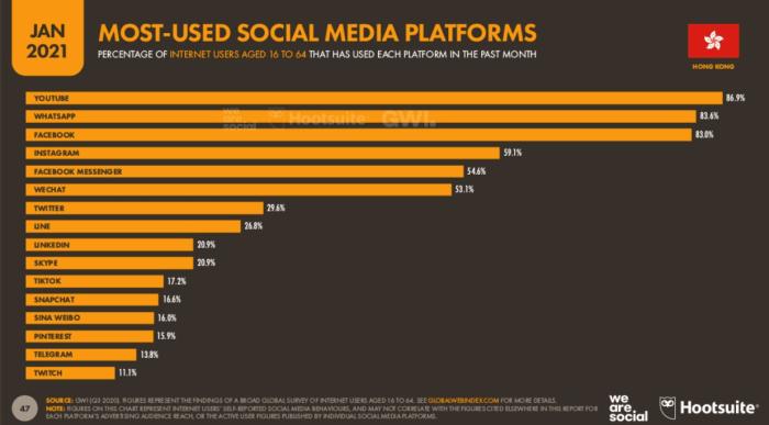 Hong Kong Social Media Usage and Ranking in 2021