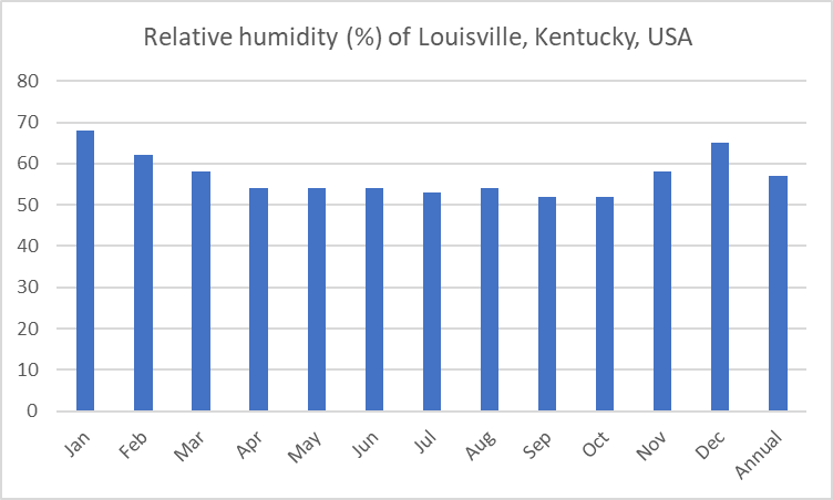 Average relative humidity of Louisville