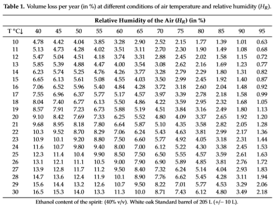 Experimental data of volume loss per year at different conditions of air temperature and relative humidity.