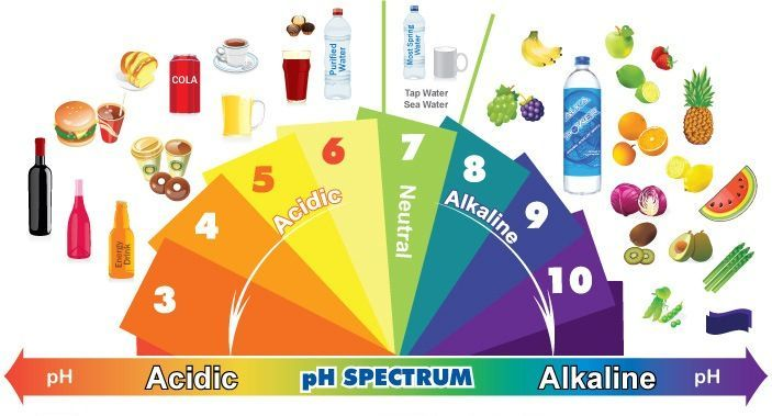 Escala de productos según su valor de pH