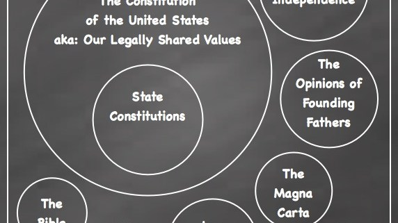 venn diagram magna carta and constitution choice image how to guide and refrence. Black Bedroom Furniture Sets. Home Design Ideas
