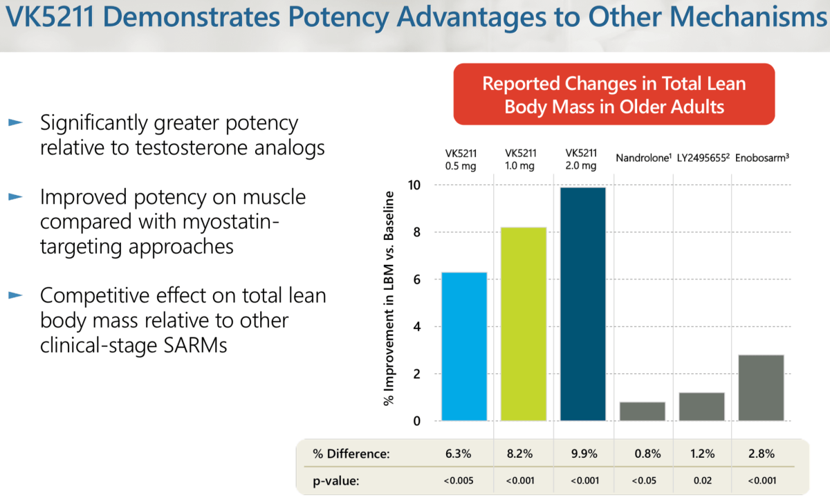 LGD-4033 Vs Ostarine % Improvement In Muscle Mass
