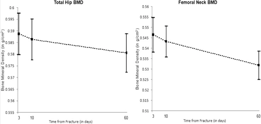 Bone mineral density outcomes after hip fracture.