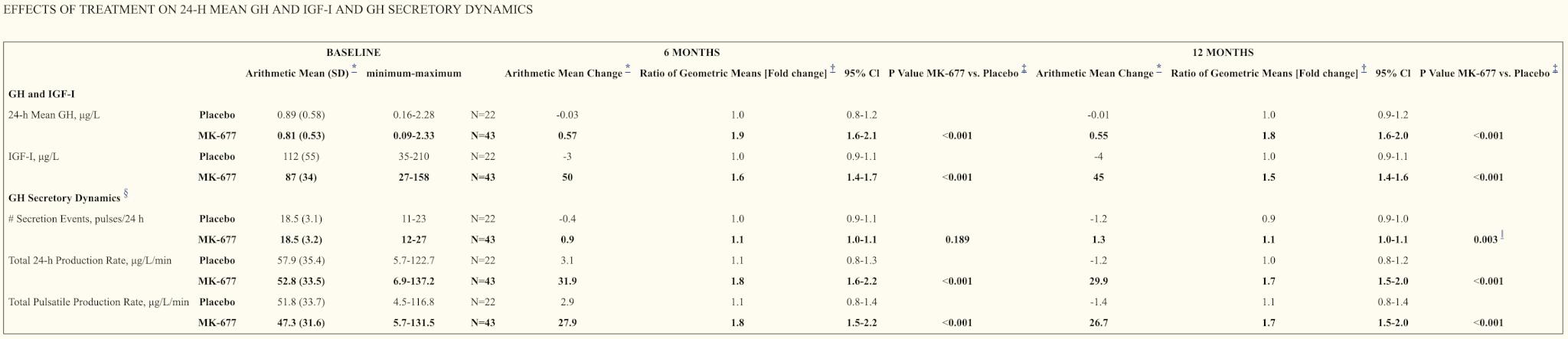 MK-677 (Ibutamoren) - Results, Clinical Trials & Reviews