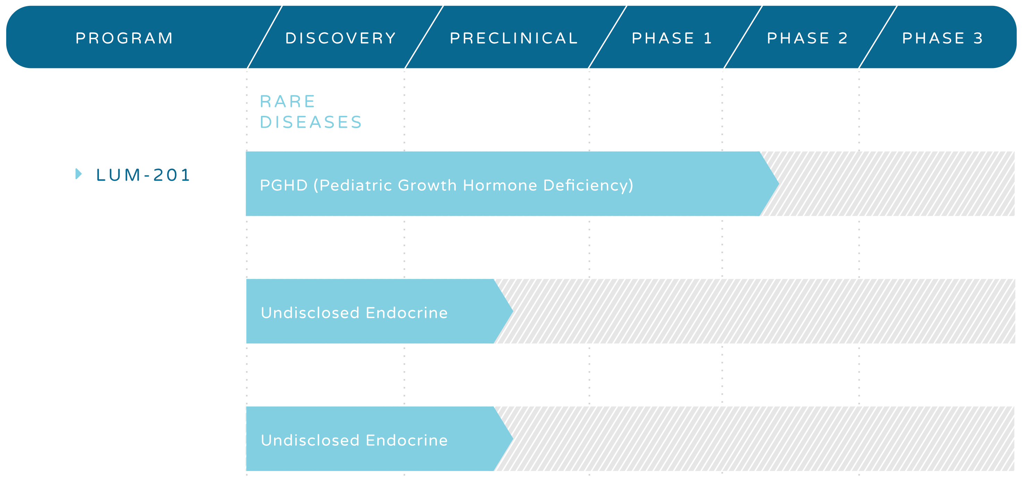 MK-677 (Ibutamoren) – Results, Clinical Trials & Reviews