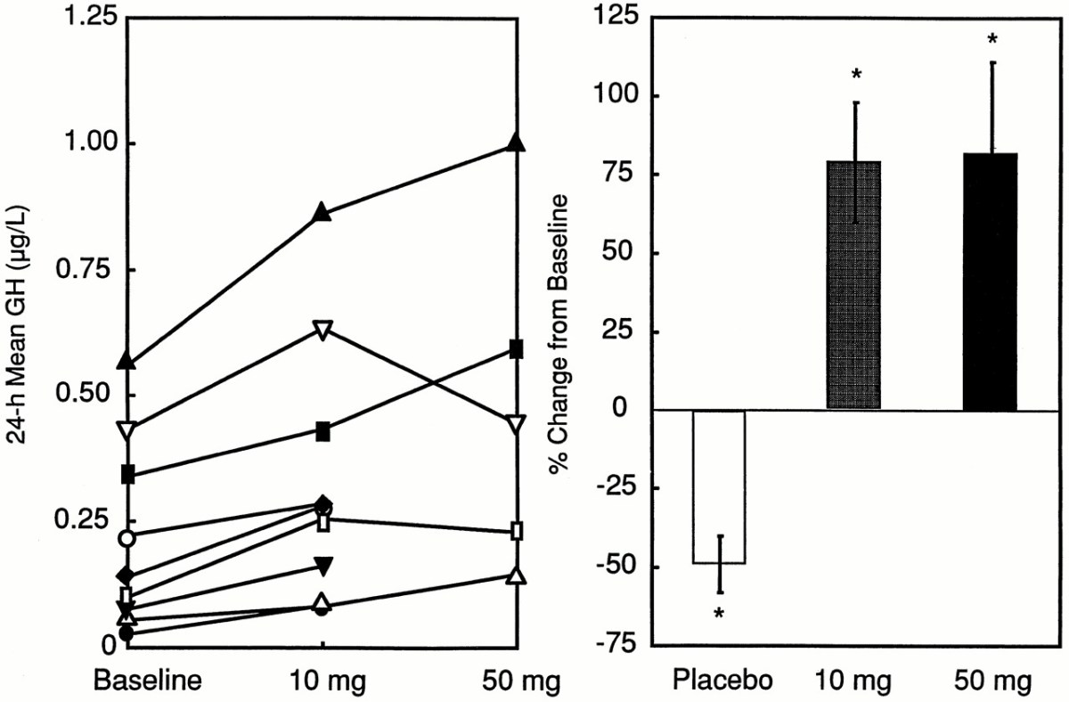 Placebo Vs 10mg MK-677 Vs 50mg MK-677 in GH deficient men - GH Levels