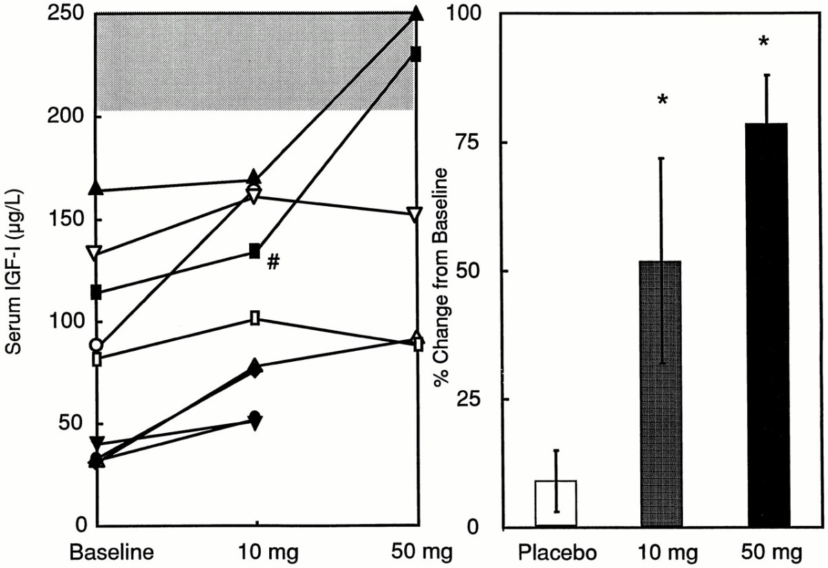 Placebo Vs 10mg MK-677 Vs 50mg MK-677 in GH deficient men - IGF-1 Levels