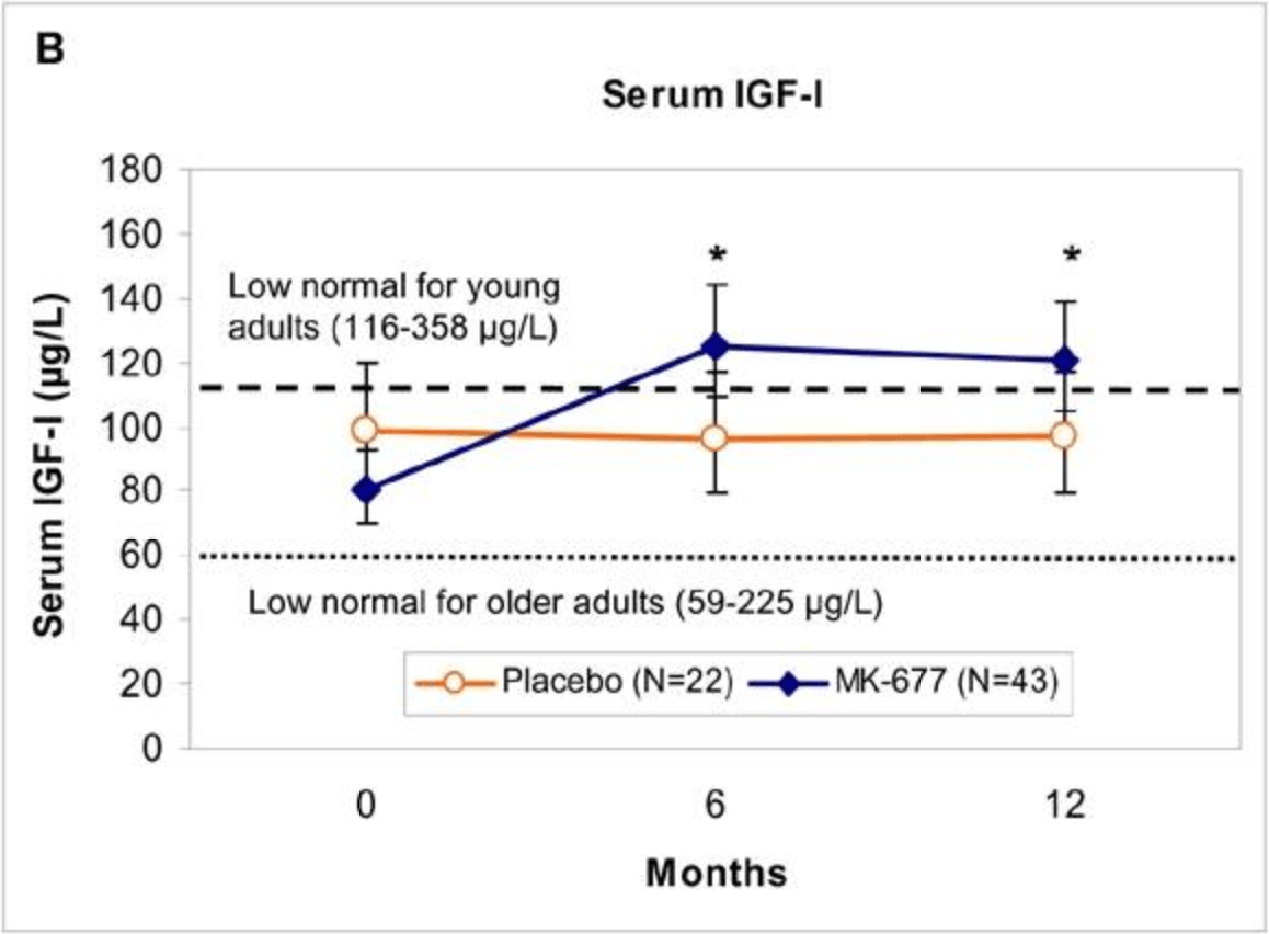 Serum 24-h mean IGF-1 results in pivotal year 1