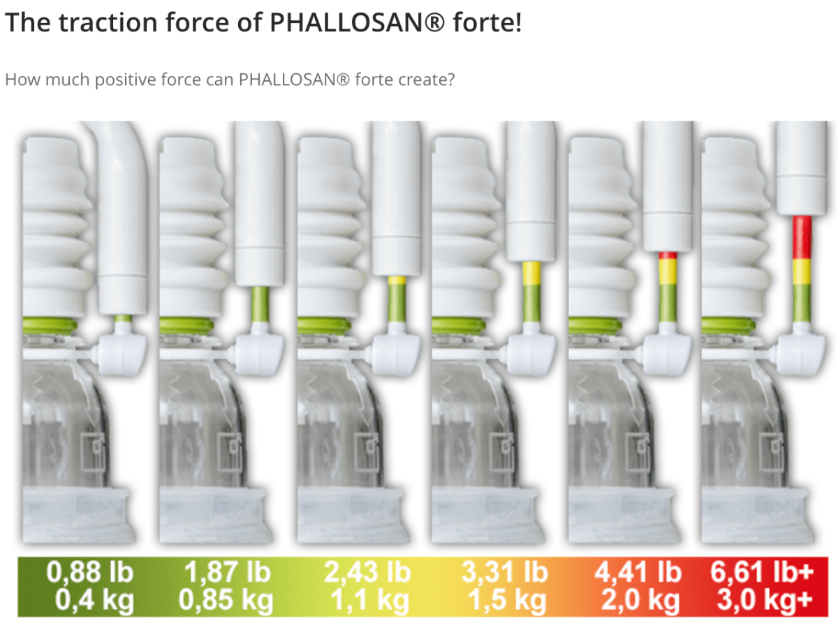 Visual Depiction Of The Traction Force Of Phallosan Forte
