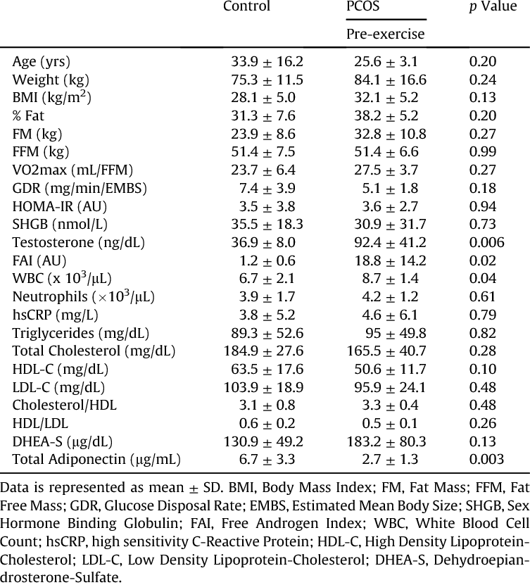 Women With PCOS Vs Without Blood Serum Concentrations Of Androgenic Hormones